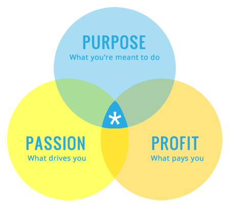 How do we get from @passiontoprofit ? with @smallbizsalesco