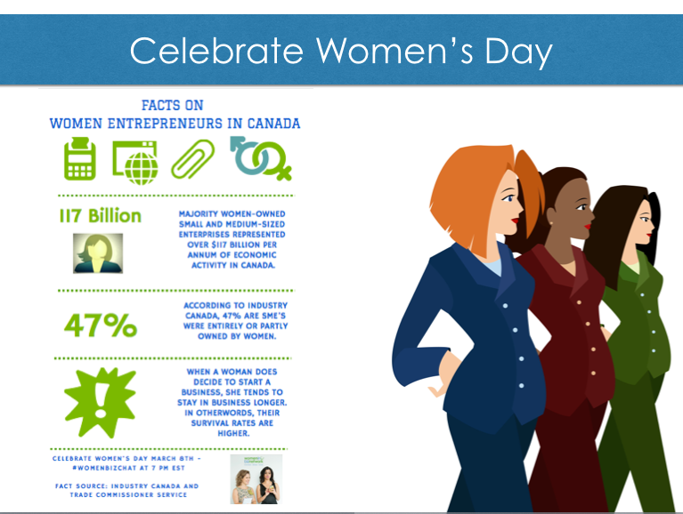 Get Ready to Celebrate #Womensday: 12 Facts and Figures about Women Entrepreneurs in Canada