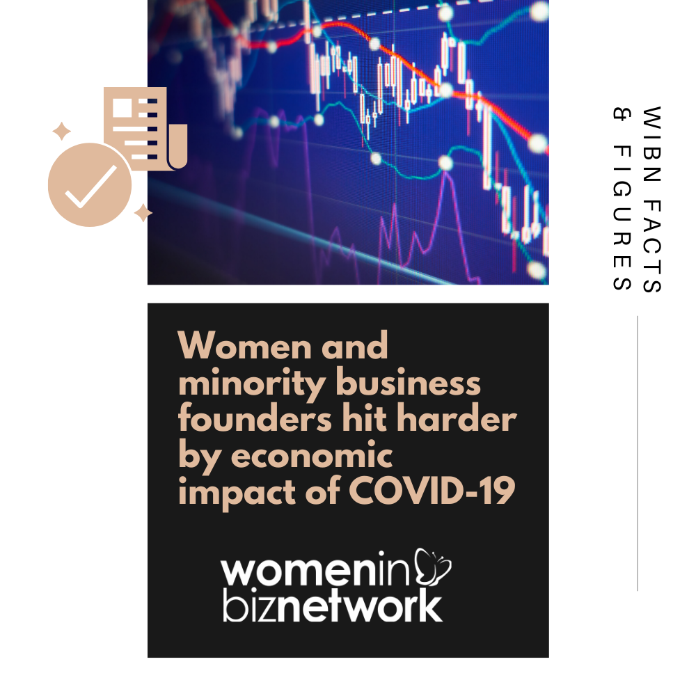 Women and minority business founders hit harder by economic impact of COVID-19