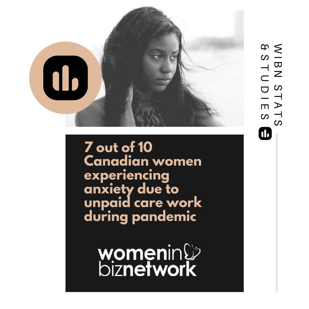 7 out of 10 Canadian women experiencing anxiety due to unpaid care work during pandemic